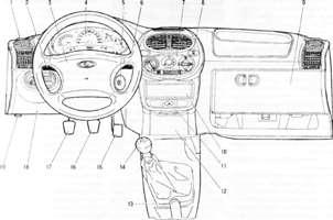 Панель приборов автомобиля ВАЗ