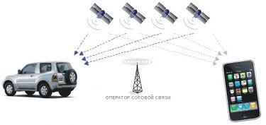 Спутникова автомобильная сигнализация