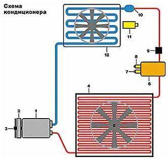 О кондиционера для автомобиля - устройство