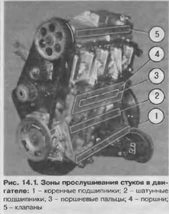 Места прослушивания стуков в двигателе