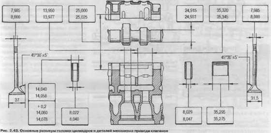 Основные размеры головки цилиндров и деталей механизма привода клапанов