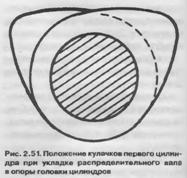 Положение кулачков первого цилиндра при укладке распределительного вала в опоры головки цилиндров
