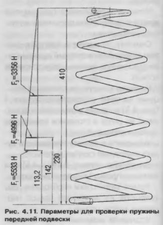 Параметря для проверки пружины передней подвески