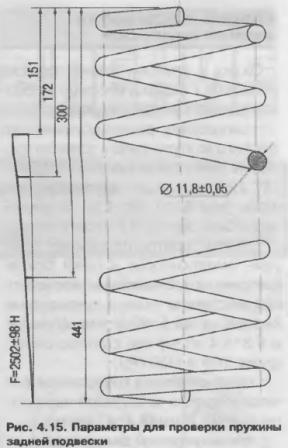 Параметря для проверки пружины задней подвески