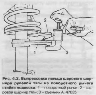 Выпрессовка пальца шарового шарнира