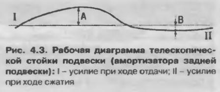 Рабочая диаграмма телескопической стойки подвески