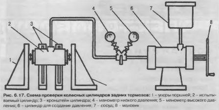 Проверка колесных цилиндров задних тормозов