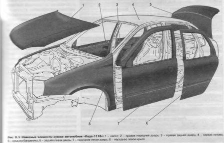Навесные элементы кузова автомобиля Лада Калина