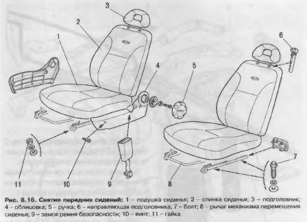 Снятие передних сидений