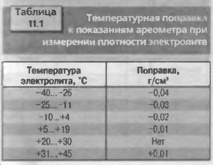 Температурная поправка к показаниям ареометра при измерении плотности электролита