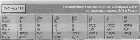 Соответствие классов вязкости моторных масел по классификации SAE и России