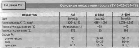 Основные показатели тосола