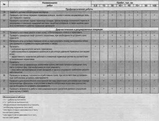 Перечень работ, проводимых при проведении планового технического обслуживания автомобиля