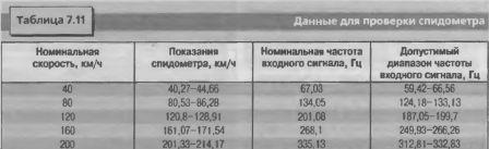 Данные для проверки спидометра