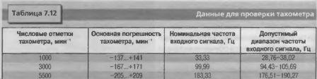 Данные для проверки тахометра