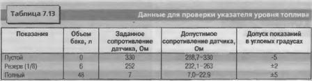 Данные для проверки указателя уровня топлива