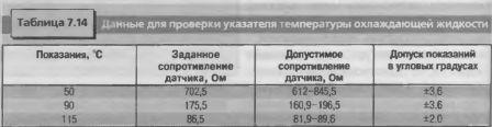 Данные для проверки указателя температуры охлаждающей жидкости