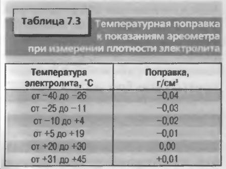 Температурные поправки к показаниям ареометра