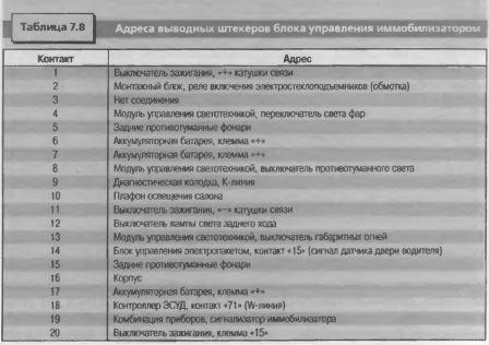 Адреса выводных штекеров блока управления иммобилизатором